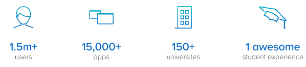 1.5  million + users, 15,000 + apps, 150 + universities, 1 awesome student experience.